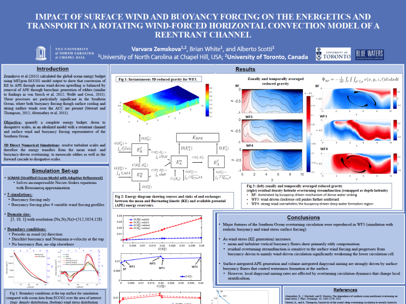 Presentation title page: Impact of Surface Wind and Buoyancy Forcing on the Energetics and Transport in a Rotating Wind-forced Horizontal Convection Model of a Reentrant Channel